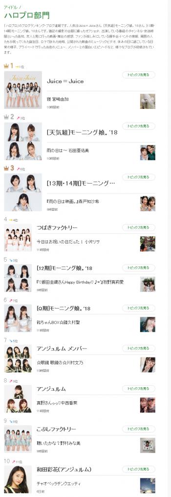 Screenshot_2018-08-09 ハロプロ部門 Ameba(アメーバ) 芸能人・有名人ブログランキング.png